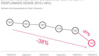 La innovación en gran consumo cae casi el 40% en los últimos cinco años