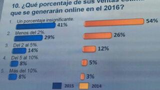 Los escépticos del ecommerce bajan del 54 al 41% en el último año