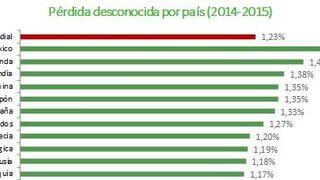 España, tercer país de Europa y sexto del mundo con más hurto en los comercios
