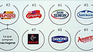Coca-Cola, ElPozo y Campofrío, las marcas más elegidas en España