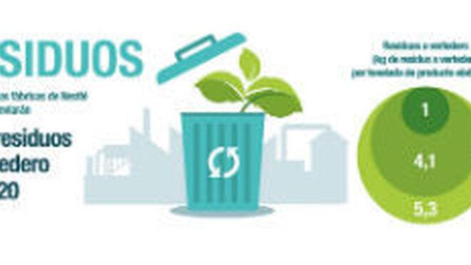 Nestlé España reduce el 72% sus residuos a vertedero en cinco años