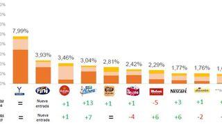 Las marcas de gran consumo se vuelcan en las RRSS