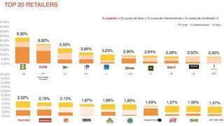 Lidl, El Corte Inglés y Carrefour mandan en redes sociales