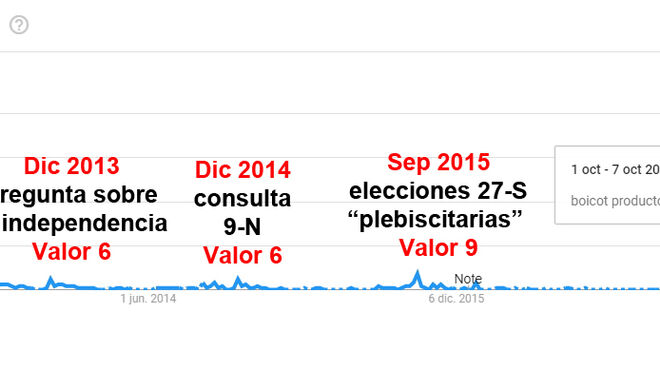 El referéndum del 1-0 consiguió el valor 100 de popularidad del boicot a productos catalanes