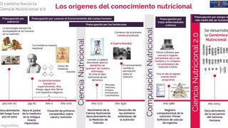 Big Data, Machine Learning y la Ciencia Nutricional 2.0