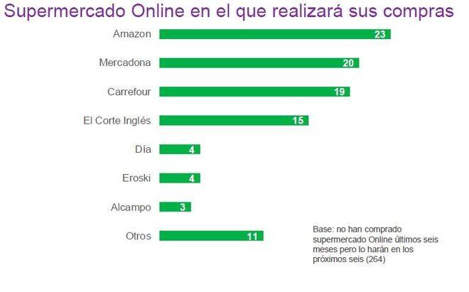 Supermercados online mejor vistos por los consumidores para 2018