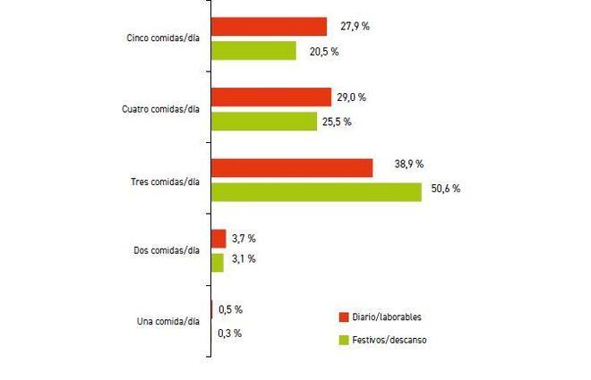 Distribución de la población en función del número de comidas realizadas