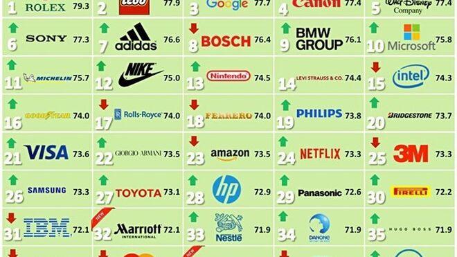 Ferrero y Amazon, firmas del gran consumo más reputadas