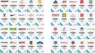 ¿Los retailers más valiosos? Amazon, Lidl, Aldi, Carrefour...