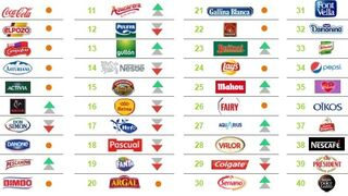 Ocho marcas que los españoles miran con más cariño