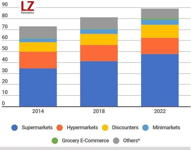 Previsión de las tiendas españoles que tendremos en 2023