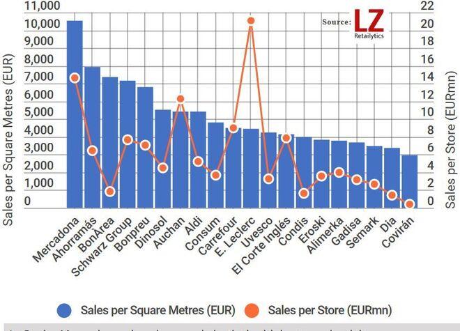 Ventas por metro cuadrado de los supermercados españoles