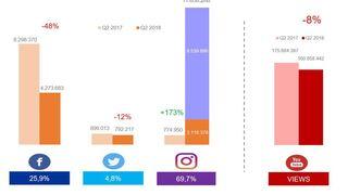 Instagram seduce a las marcas y retailers del gran consumo
