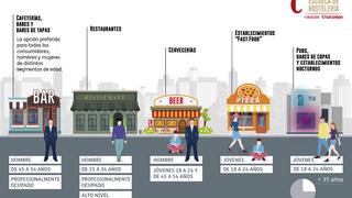 Las redes sociales, esenciales para elegir un restaurante