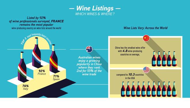 Wine Trade Monitor de Sopexa