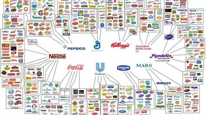 ¿Qué empresas dominan el consumo de alimentos?