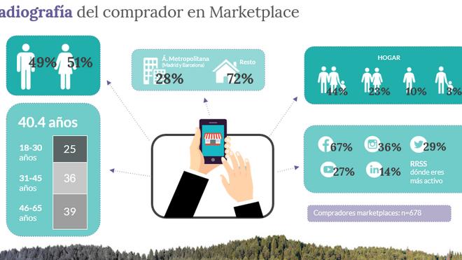 Los españoles gastamos 537 € anuales en marketplaces como Amazon, Ebay o Aliexpress
