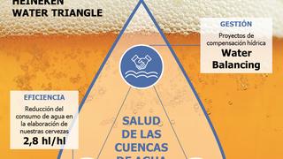 Las cerveceras se aplican para reducir el gasto de agua