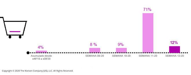 Grafico que muestra la subida de ventas de gran consumo