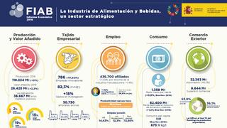 La industria española de alimentación y bebidas podría  caer  hasta 10.000 millones de euros y perder 11.000 empleos