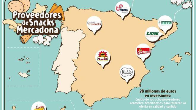 Los proveedores de snacks de Mercadona aceleran sus inversiones hasta los 28M