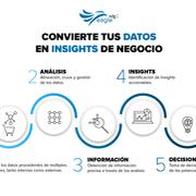 SDG Eagle Consumo: cómo convertir tus datos en insights de negocio