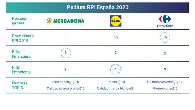 Podium RPI España 2020
