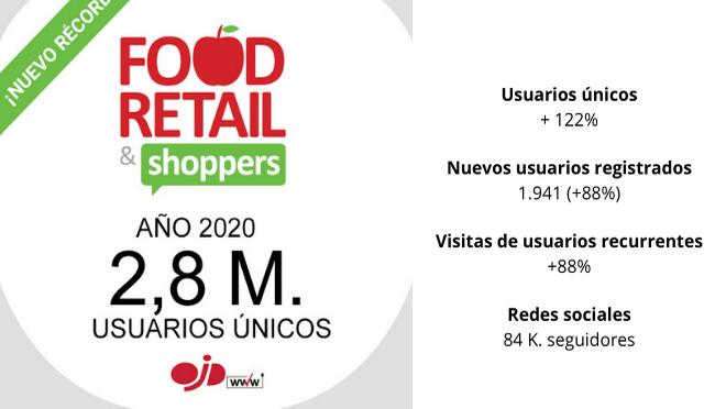Food Retail & Shoppers cierra 2020 con 2,8 M. de usuarios
