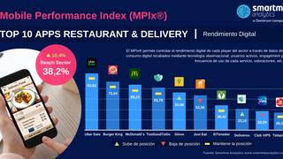 Uber Eats, Burger King y McDonald's, las apps más usadas para pedir comida a domicilio