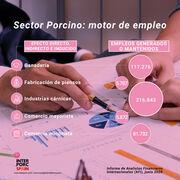 El sector del porcino, motor de empleo en España