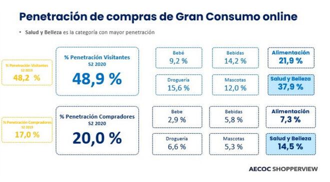 Penetración de compras de gran consumo online