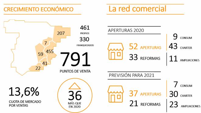 Red comercial Consum 2020
