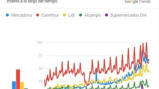 Cae el interés por Carrefour en internet en favor de Mercadona