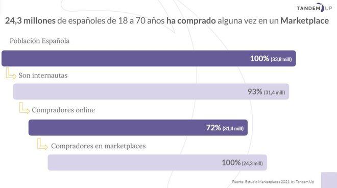 Españoles que compran en un marketplace