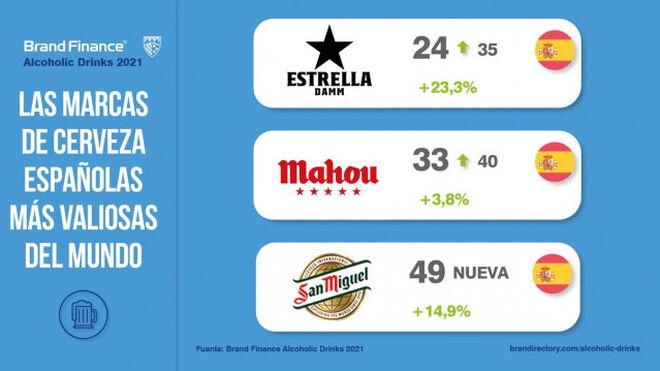 Estrella Damm, Mahou y San Miguel, las marcas españolas de cervezas más valiosas del mundo