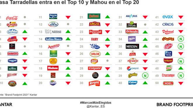 Coca-Cola, El Pozo y Central Lechera Asturiana son las marcas más elegidas en España