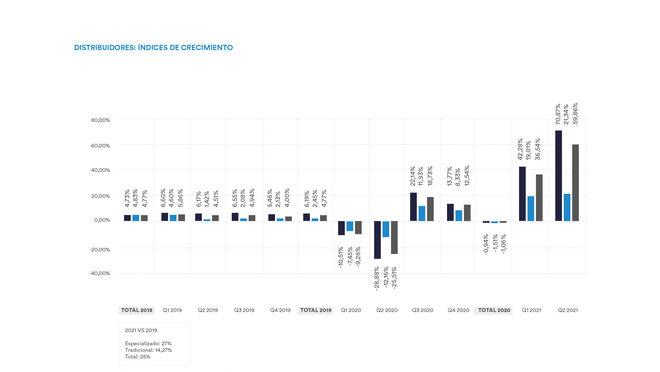 La distribución de ferretería y bricolaje recupera el nivel de ventas