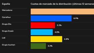 Mercadona remonta y Lidl sigue ganando cuota a DIA en primer semestre del año