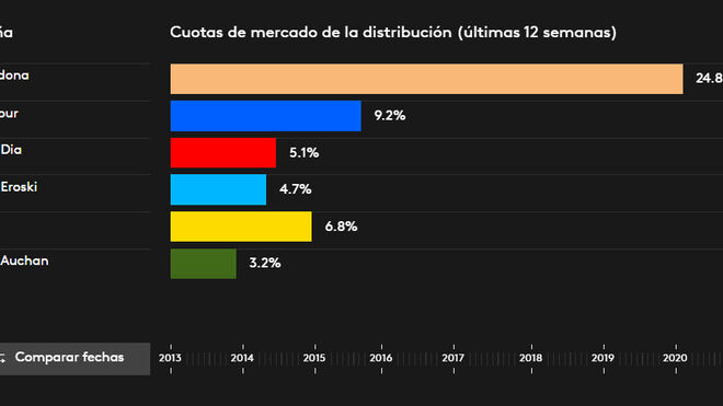 Cuotas de mercado de la distribución: consolidación de Mercadona y despegue de Carrefour
